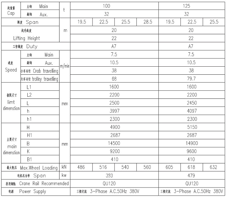 100t Foundry Crane Technical Data